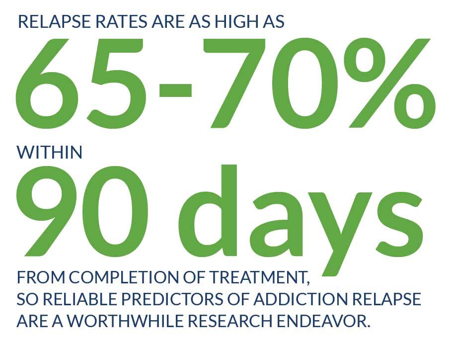Relapse rates are as high as 65 to 70 percent within 90 days from completion of treatment