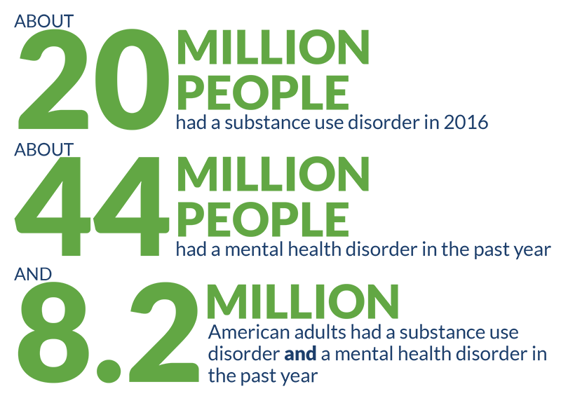 number of people with substance use and mental health disorders