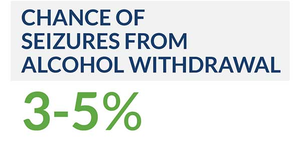 Chance of seizures from alocohol withdrawal