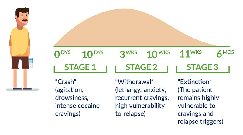 Cocaine withdrawal timeline