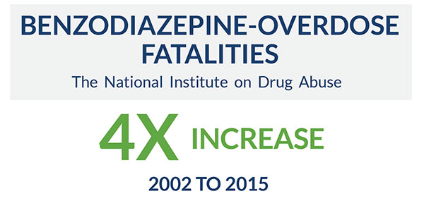 more than fourfold increase in benzodiazepine-overdose fatalities from 2002 to 2015