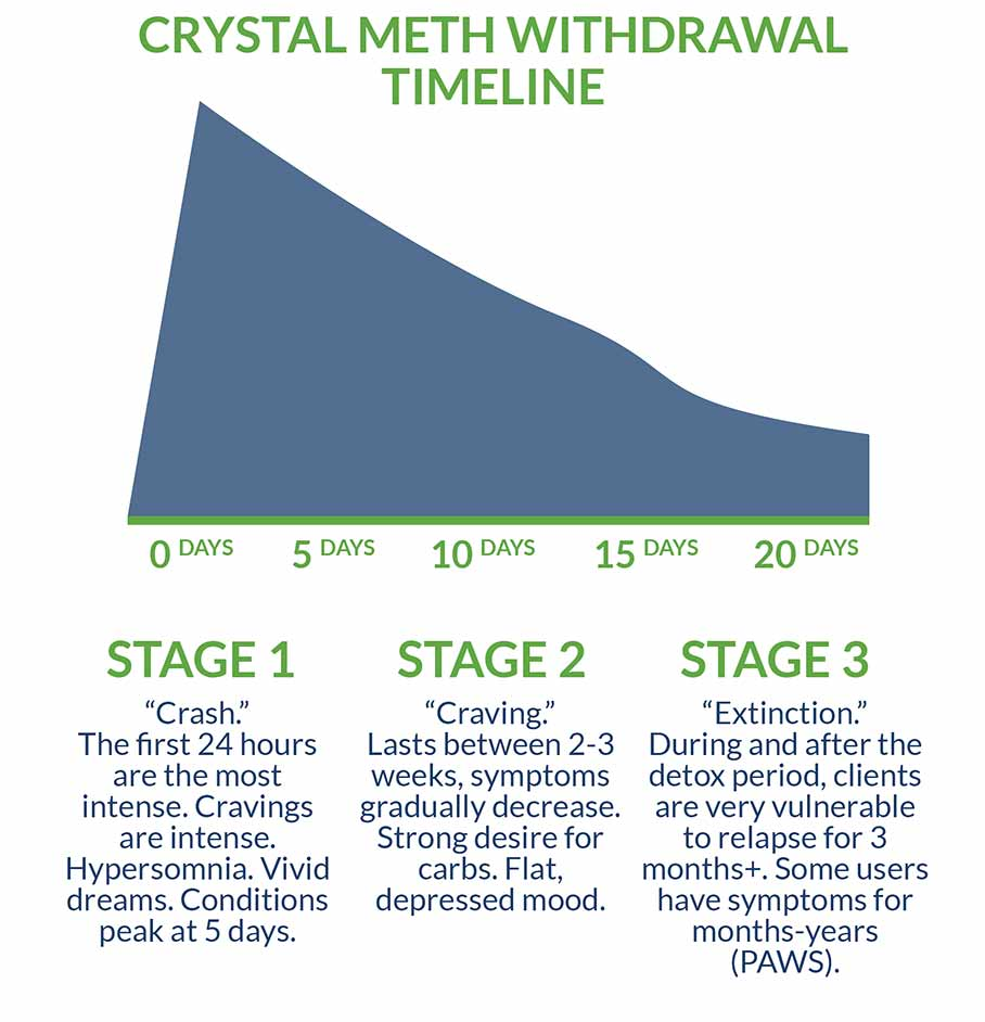 Crystal Meth Withdrawal Timeline