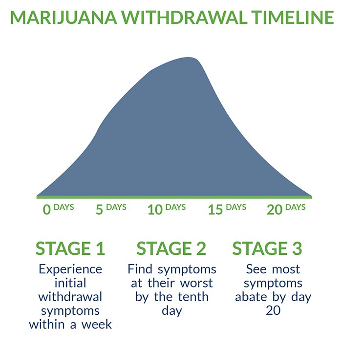 marijuana Withdrawal Timeline