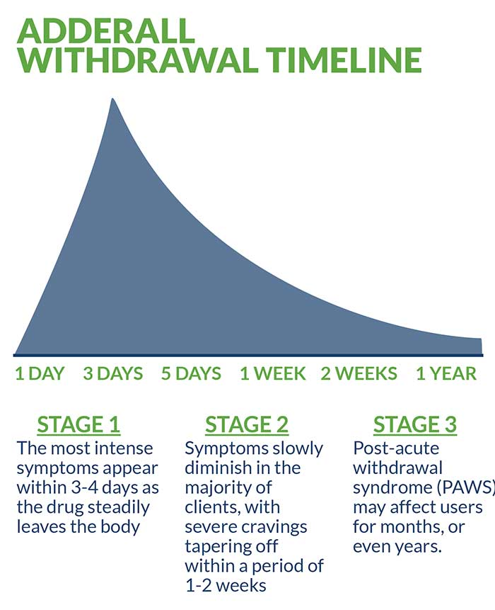 Adderall Withdrawal Timeline