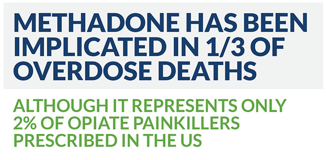 methadone represents only 2 percent of opiate painkillers prescribed in the US, the drug has been implicated in a third of those overdose deaths